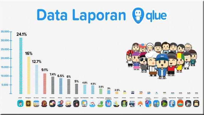 Ada Perbedaan Data dengan yang Dikeluarkan Qlue Dengan Di Lapangan